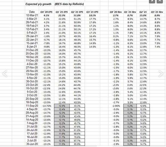 SP 500 EPS And Revenue Estimates