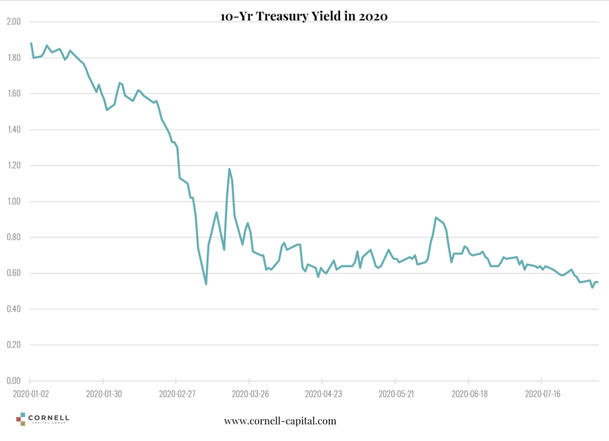 10 Yr Treasury Yield in 2020