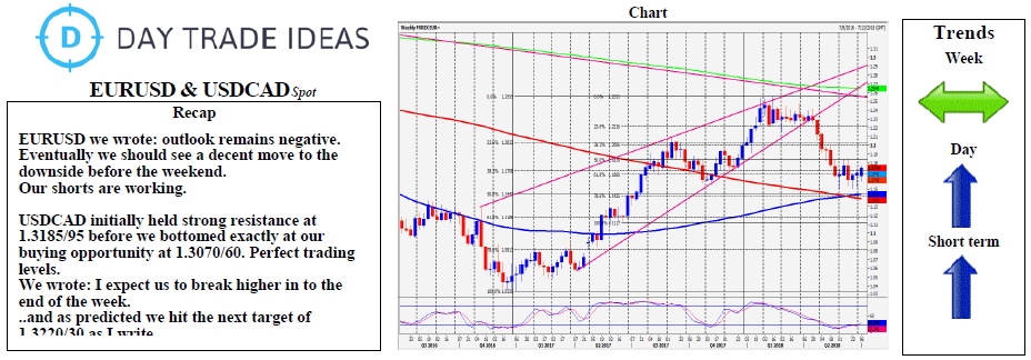 EUR/USD & USD/CAD Performance Chart