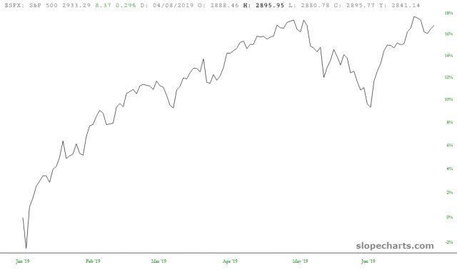 S&P 500 17%