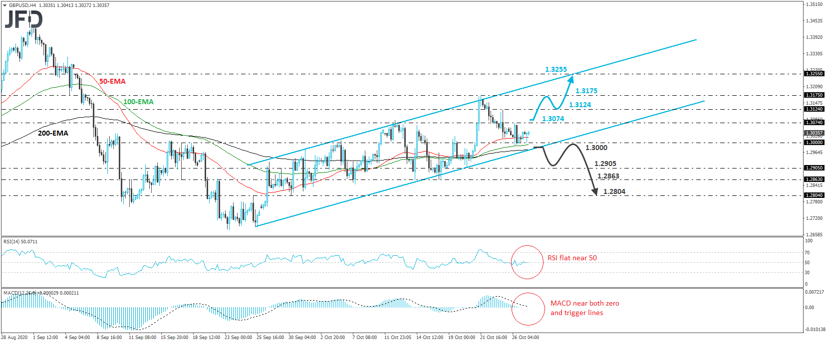GBP/USD Trades In A Rising Channel