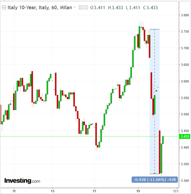 Italy 10-Y Bond 60-Minute Chart