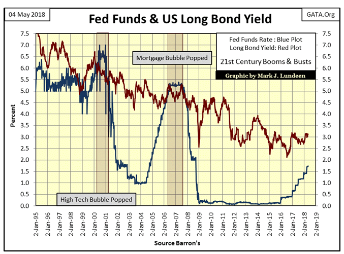 Fed Funds & US Long Bond Yield