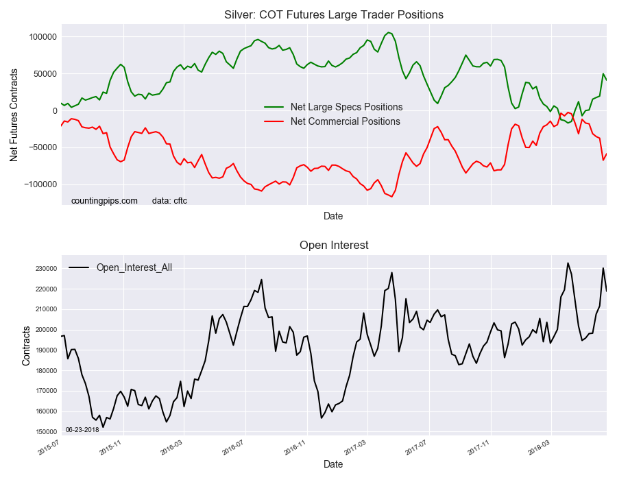 Silver COT Futures Large Trader Positions