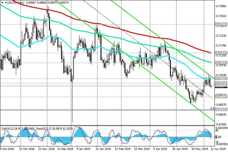 AUD/USD: Current Dynamics | Investing.com