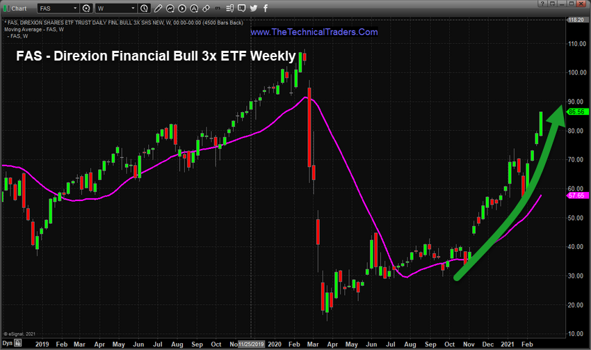 FAS Direxion Financial Bull 3xETF Weekly Chart