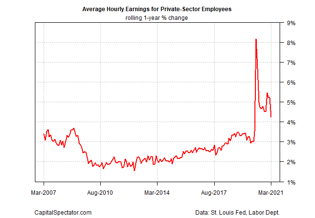 Average Hourly Earnings For Private Sector Employees