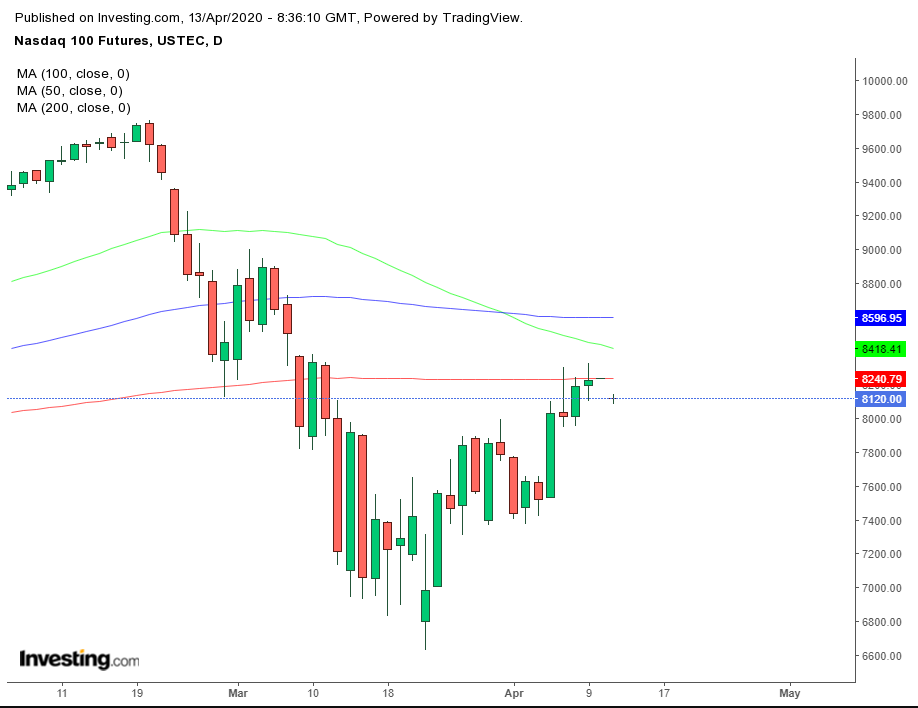 NASDAQ Futures Daily