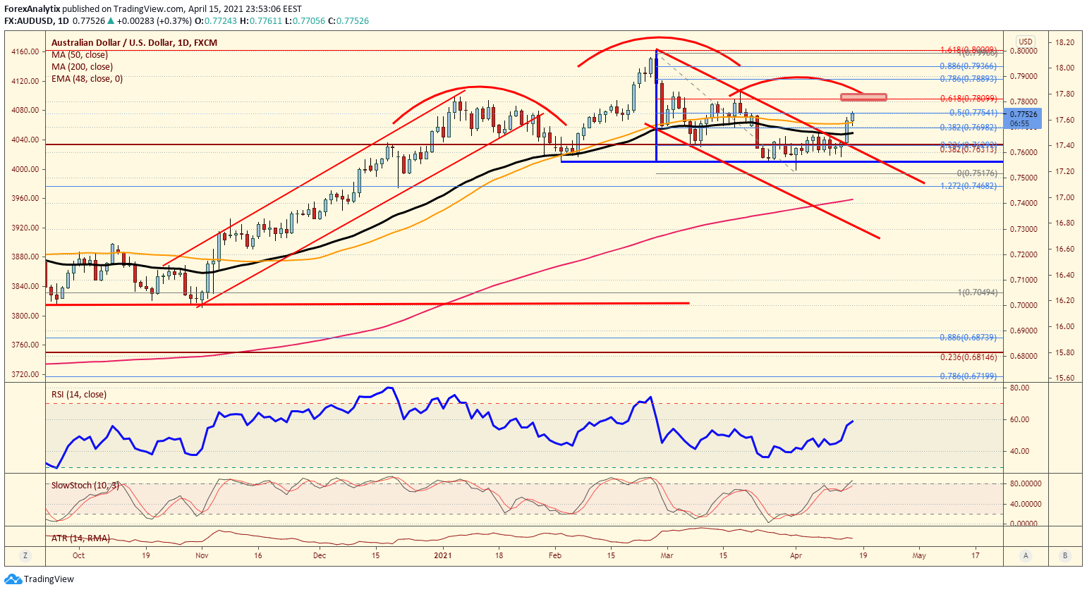 AUD/USD Daily Chart.