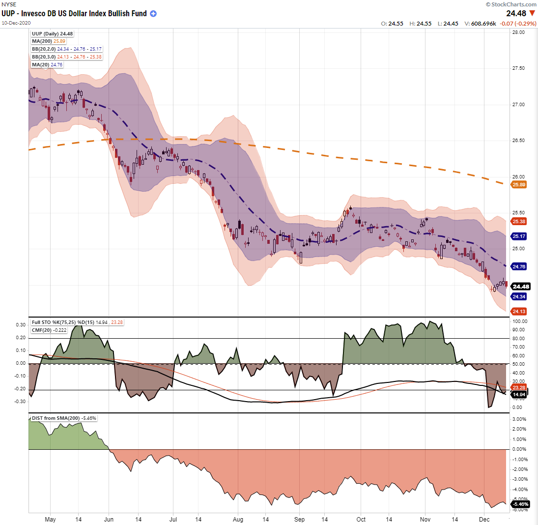 UUP Chart