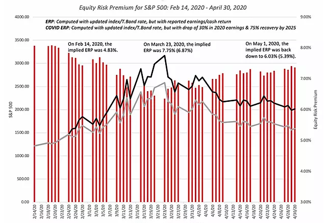 Equity Risk Premium For SP 500