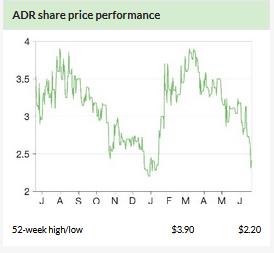 ADR Share Price Performance