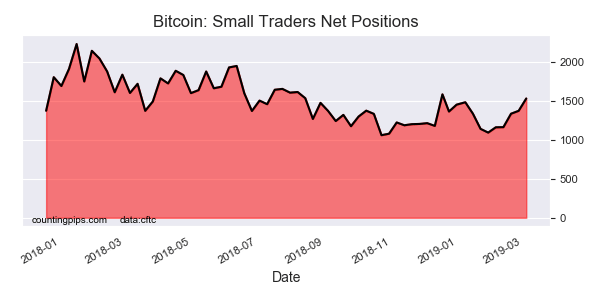 Bitcoin Small Traders Net Poditions