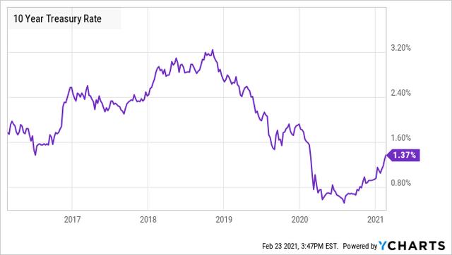 10 Yr Treasury Rate Chart