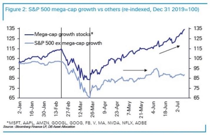S&P 500 Mega Cap Growth Vs Others