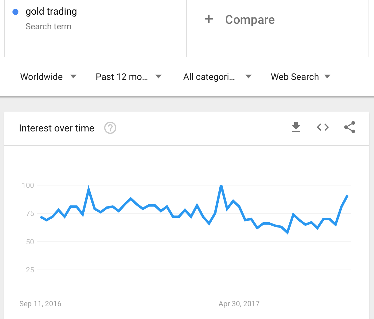 Google Trends For Gold