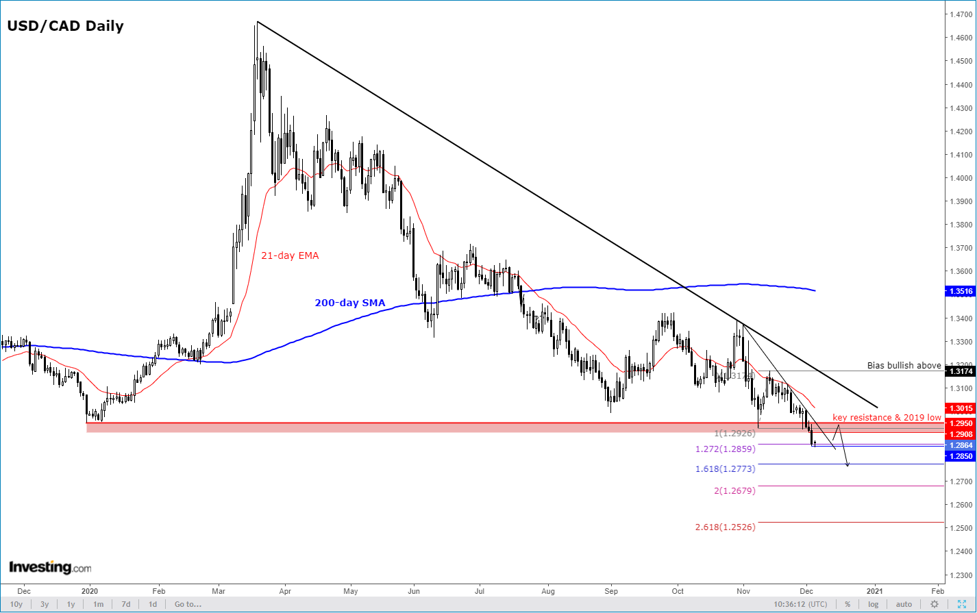 Chart Of The Day: USD/CAD Likely Headed Further Lower