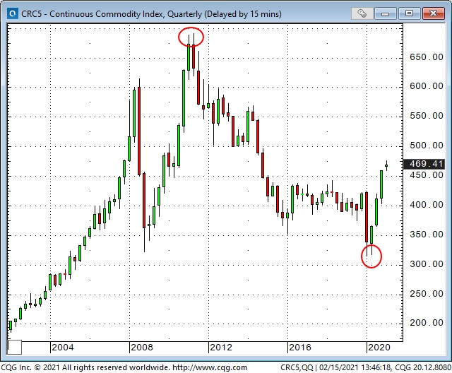 Continuous Commodity Index Quarterly Chart