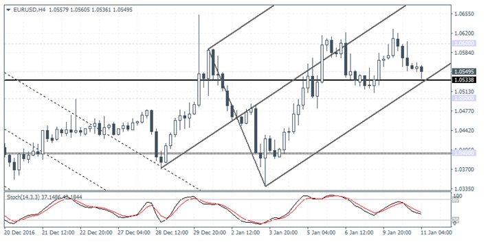 EUR/USD H4 Chart
