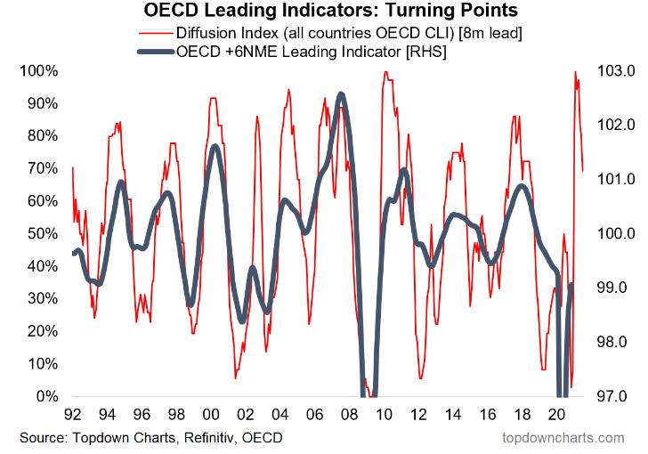 OECD Leading Indicators
