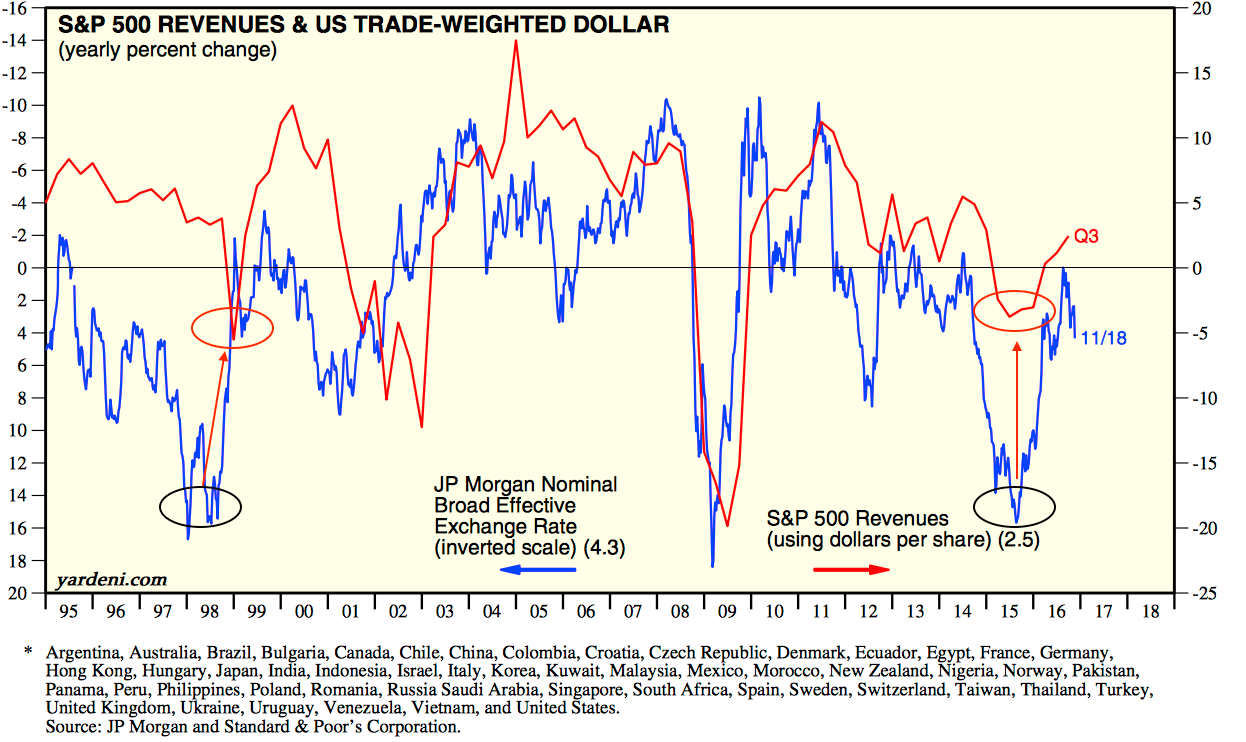 SPX Revenues vs US Trade-Weighted Dollar 1995-2016