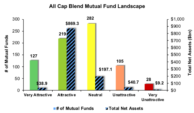 Separating the Best Mutual Funds from the Worst Funds