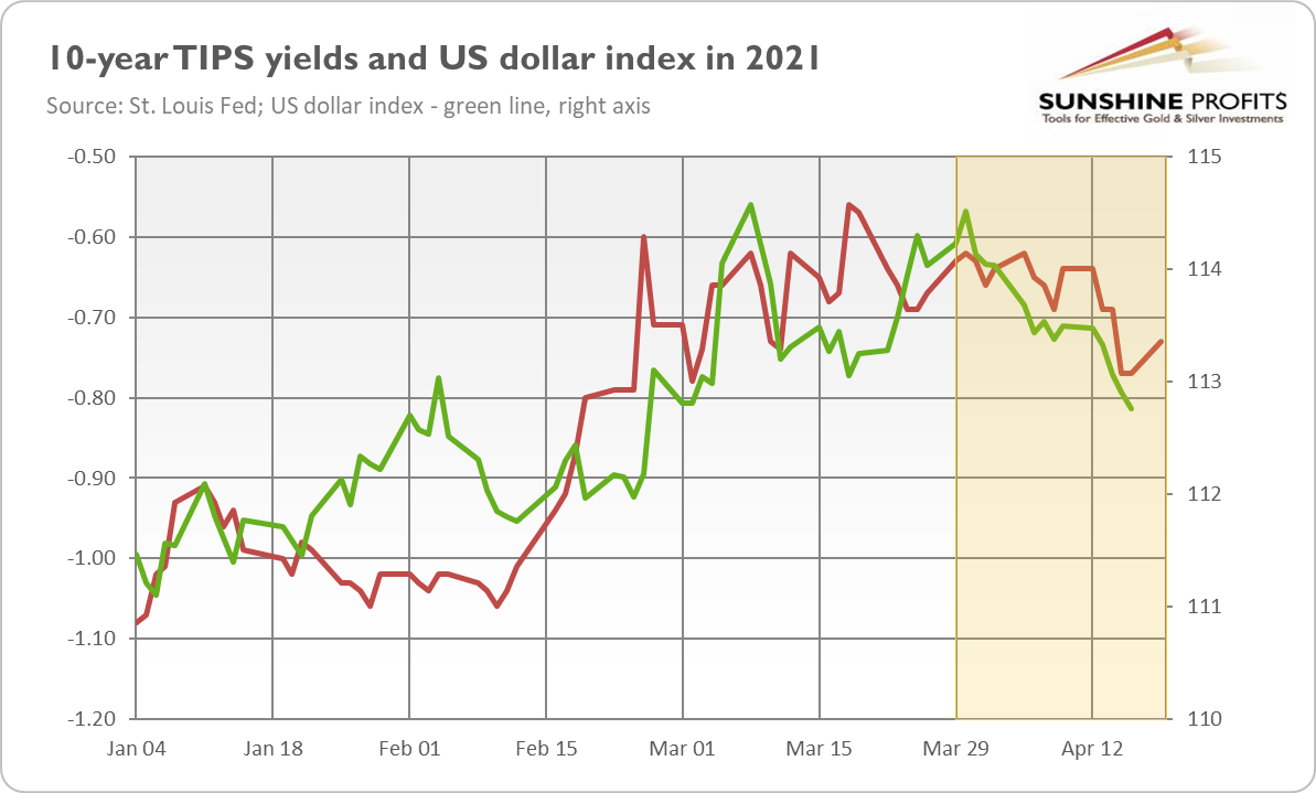 10-Years TIPS Yields And U.S. Dollar Index In 2021.
