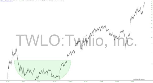 Twilio Inc. Chart.