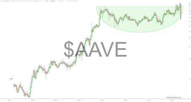 AAVE Chart.