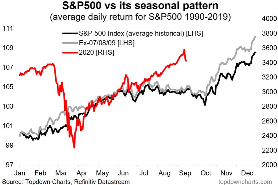S&P 500 Vs Seasonal Pattern