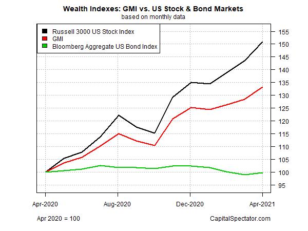 GMI Vs US Stock & Bond Markt