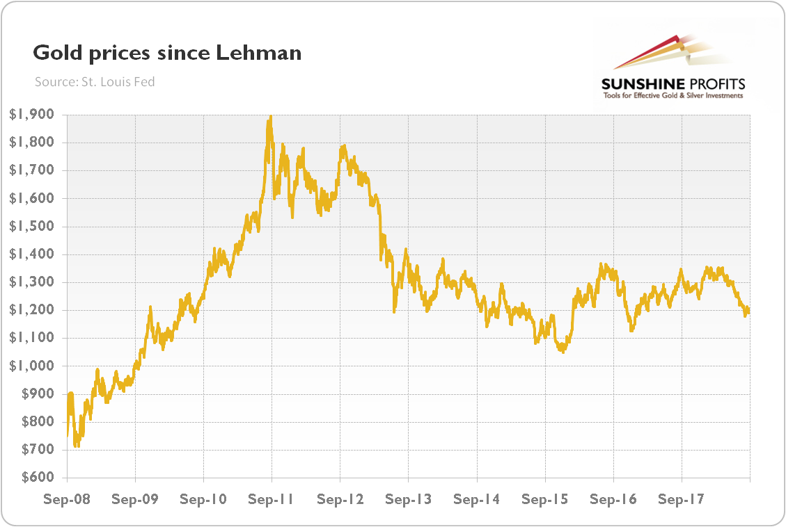 Gold 10 Years After Lehman Brothers