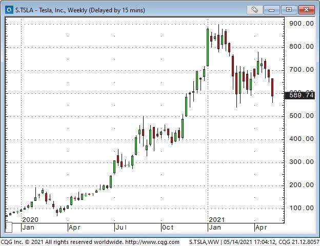 Tesla Inc Weekly Chart