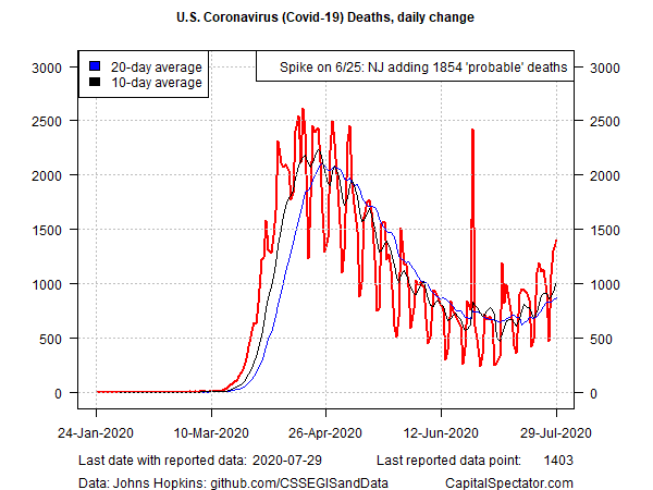 US Covid-19 Deaths - Daily Change