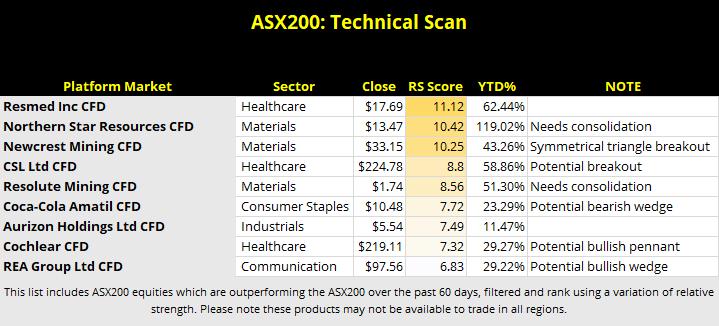 ASX Technical Scan