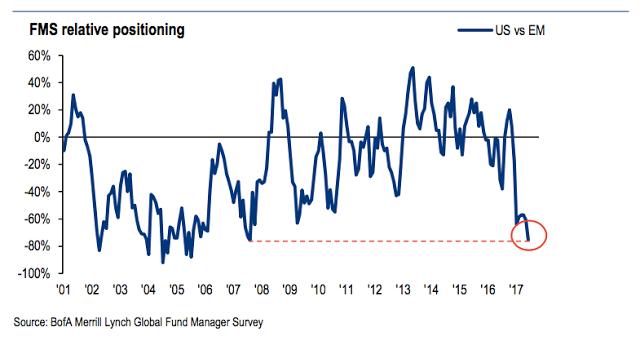 FMS Relative Positioning, US vs EM