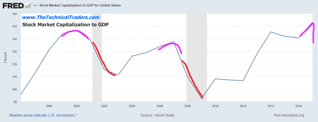 Stock Market Capitilization To GDP 1996-2016