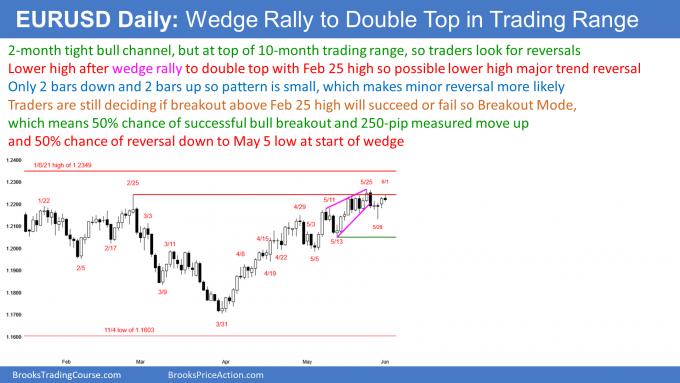 EUR/USD Breaks Below Wedge   Investing.com