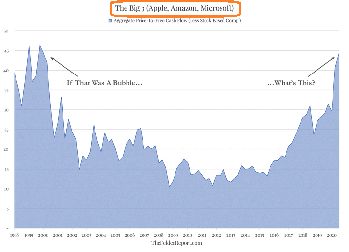 The Big 3 Tech Stocks Chart