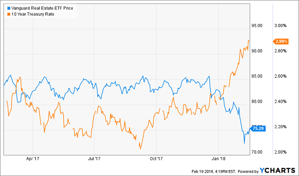 REITs and Rates: Oil and Water?