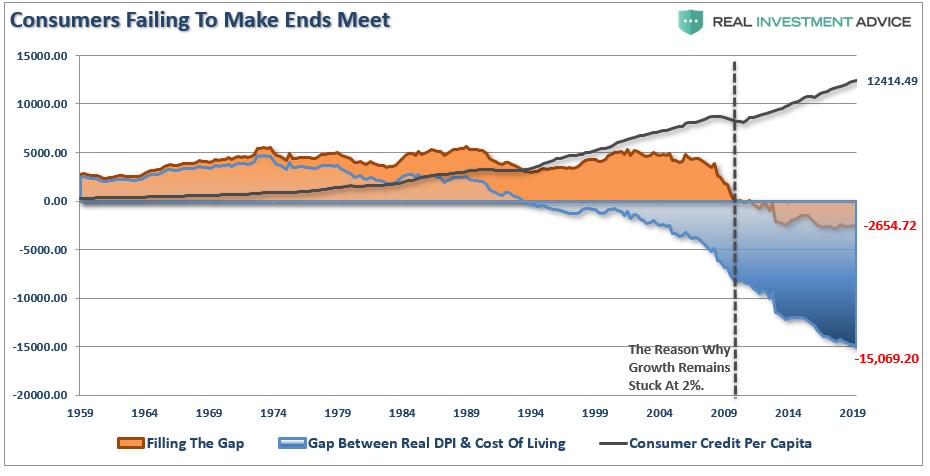 GAP-Savings DPI Cost Of Living