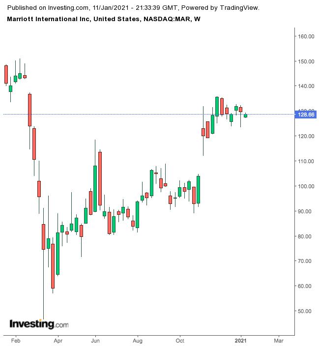 Marriott International Weekly Chart.