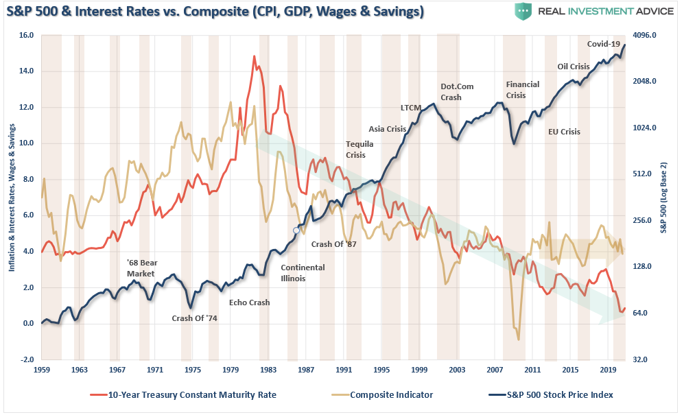 S&P 500 And Interest Rates Vs CPI, GDP, Wages