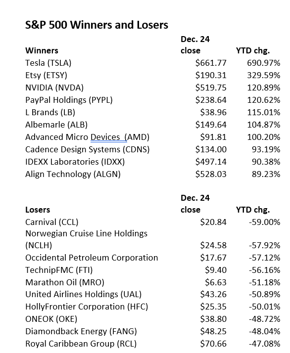 S&P 500 2020 Winners and Losers