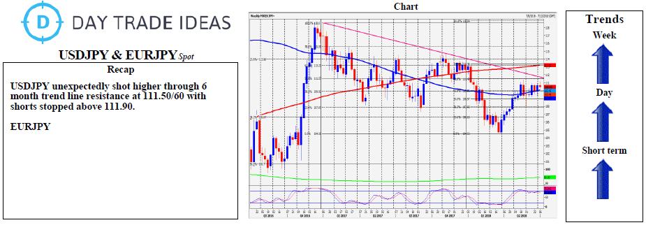 USD/JPY & EUR/JPY Performance Chart
