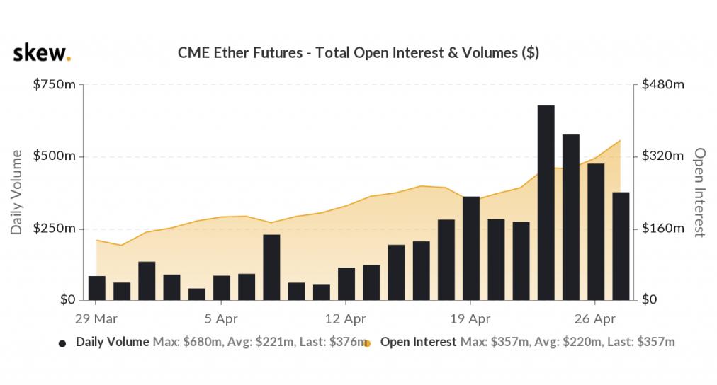 CME Ethereum Futures