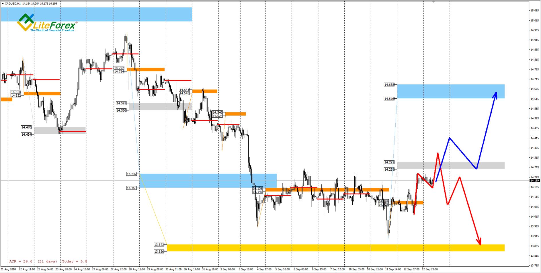 60-Minute XAG/USD