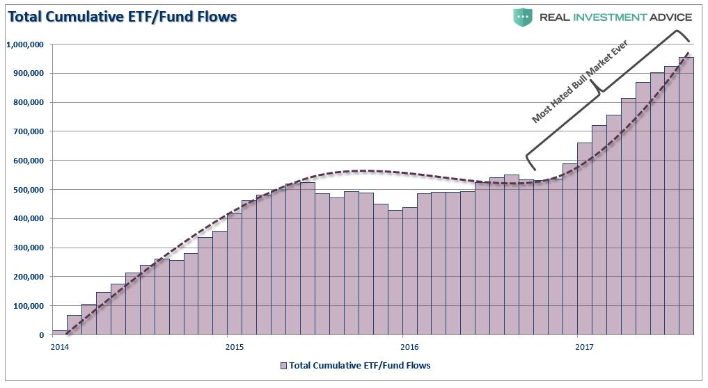 Total Cumulative ETF/Fund Flows