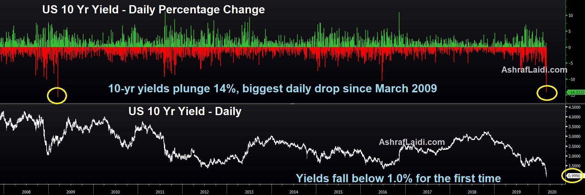 US 10 Yr Yield Daily Percentage Change