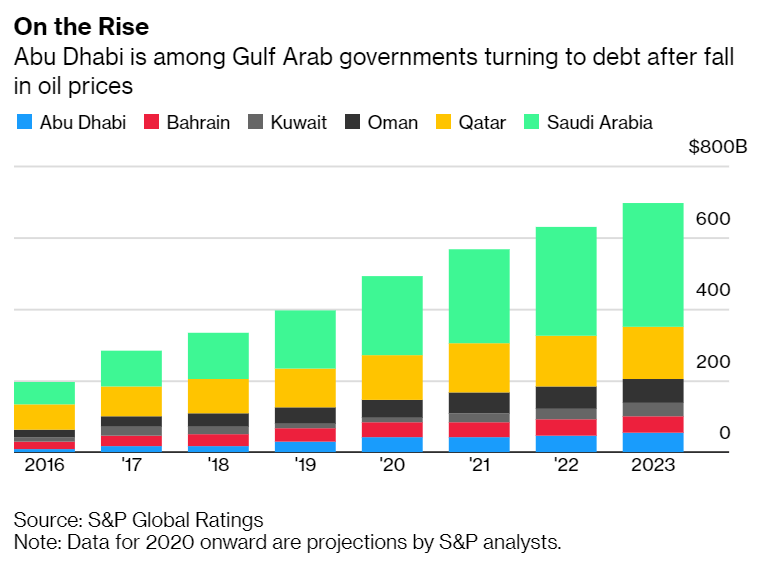 Gulf Arab Governments Turning to Debt
